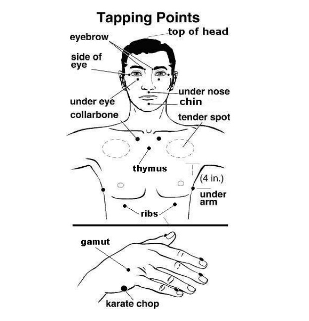 EFT Tapping Points Model